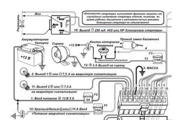 Обзор автосигнализации Шерхан Логикар 1: характеристики и отличия, инструкция по установке, настройке и эксплуатации