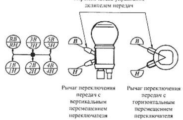 Схема переключения скоростей на