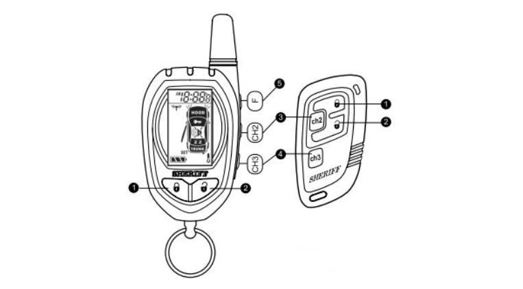 Обзор сигнализации Да Винчи, инструкция по применению и настройке